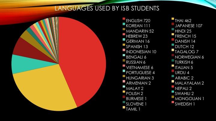 ISB language snapshot Native Language @ ISB